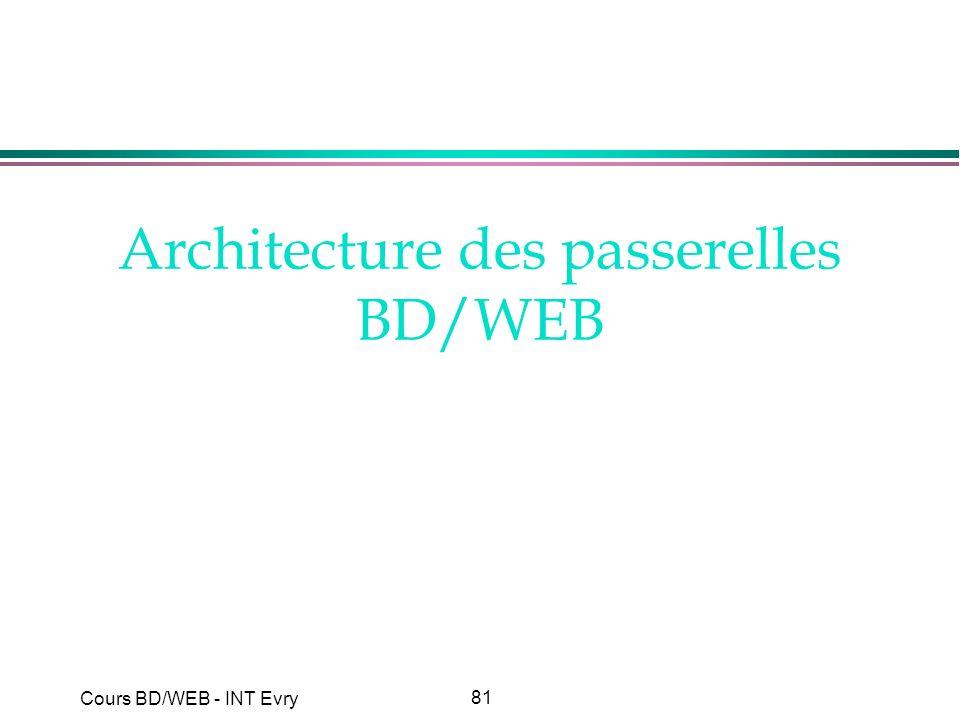 81 Cours BD/WEB - INT Evry Architecture des passerelles BD/WEB