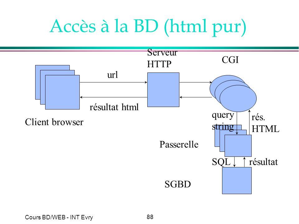 88 Cours BD/WEB - INT Evry Accès à la BD (html pur) Client browser Serveur HTTP SGBD url résultat html CGI Passerelle query string SQLrésultat rés. HT