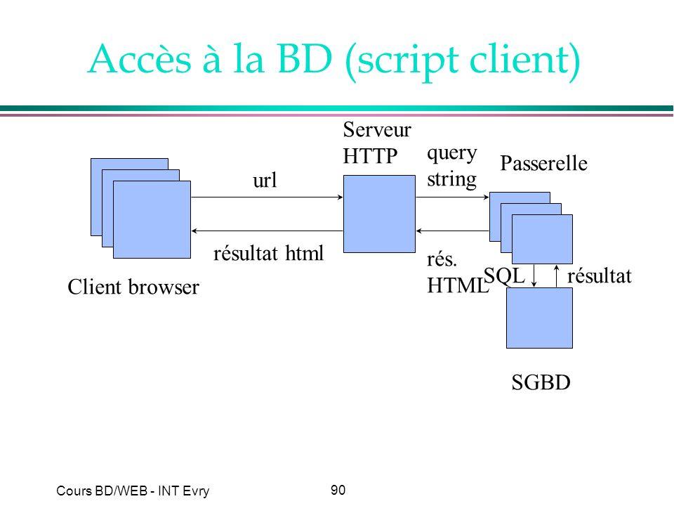 90 Cours BD/WEB - INT Evry Accès à la BD (script client) Client browser Serveur HTTP SGBD url résultat html Passerelle query string SQLrésultat rés. H