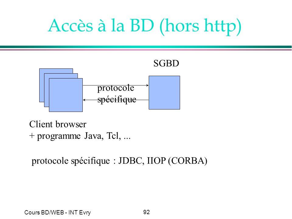 92 Cours BD/WEB - INT Evry Accès à la BD (hors http) Client browser + programme Java, Tcl,... SGBD protocole spécifique protocole spécifique : JDBC, I