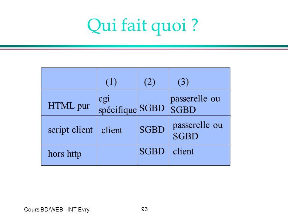 93 Cours BD/WEB - INT Evry Qui fait quoi ? (1)(2)(3) HTML pur script client hors http cgi spécifique SGBD passerelle ou SGBD passerelle ou SGBD client