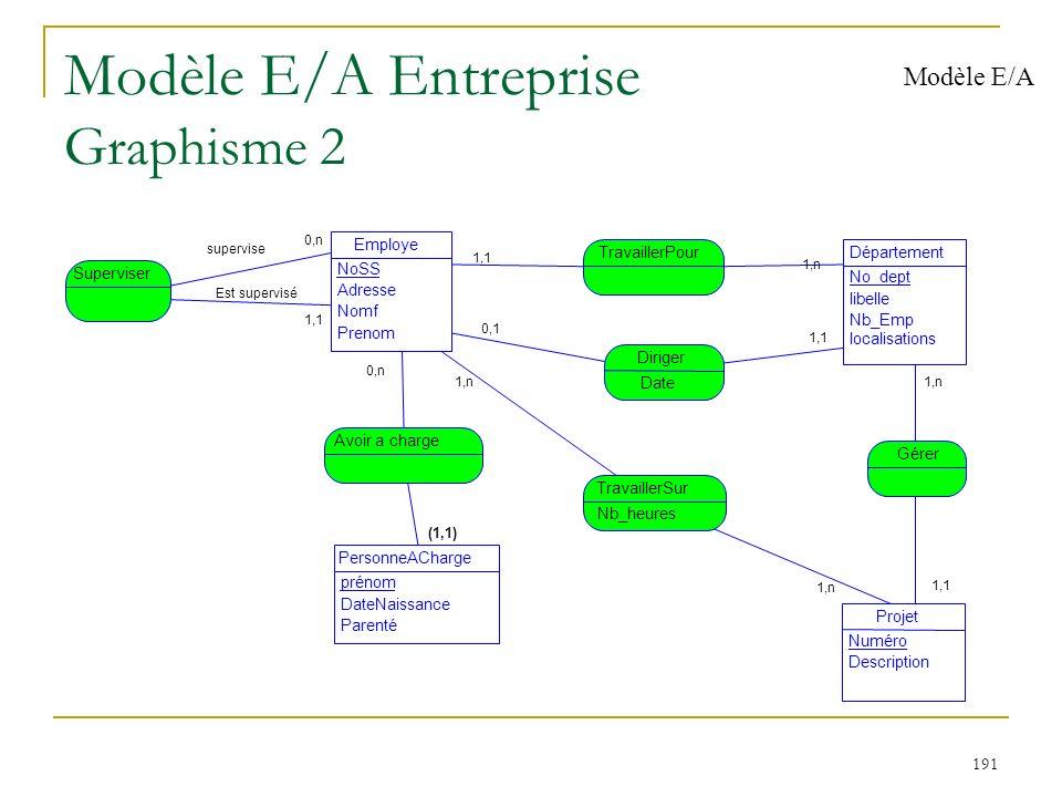 191 Modèle E/A Entreprise Graphisme 2 Modèle E/A 1,n 1,1 Est supervisé 0,n supervise (1,1) 0,n 1,1 1,n 1,1 0,1 1,n 1,1 Employe NoSS Adresse Nomf Preno