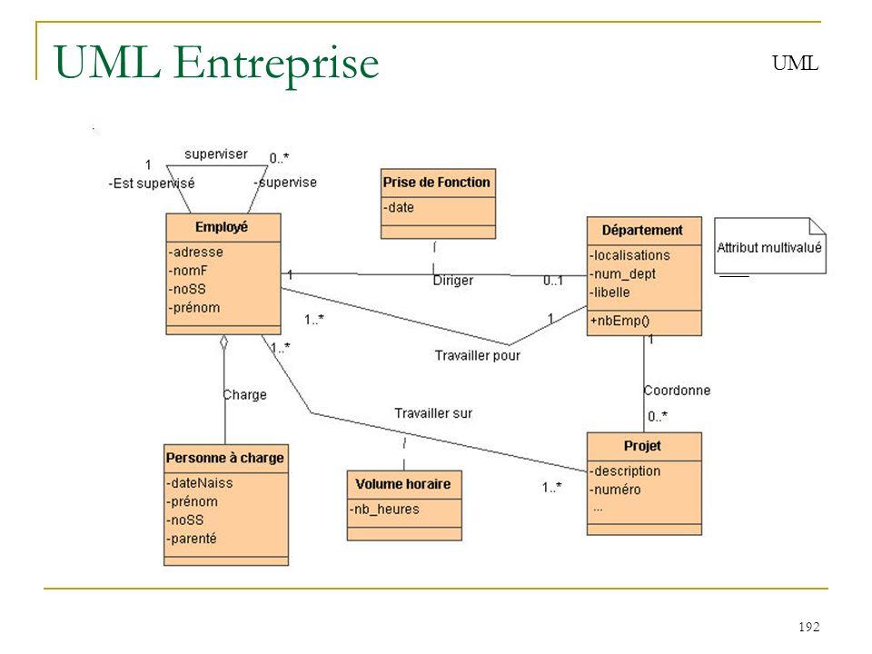 192 UML Entreprise UML