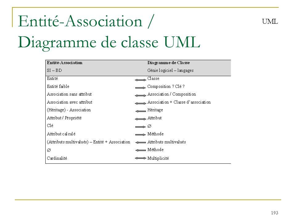 193 Entité-Association / Diagramme de classe UML UML