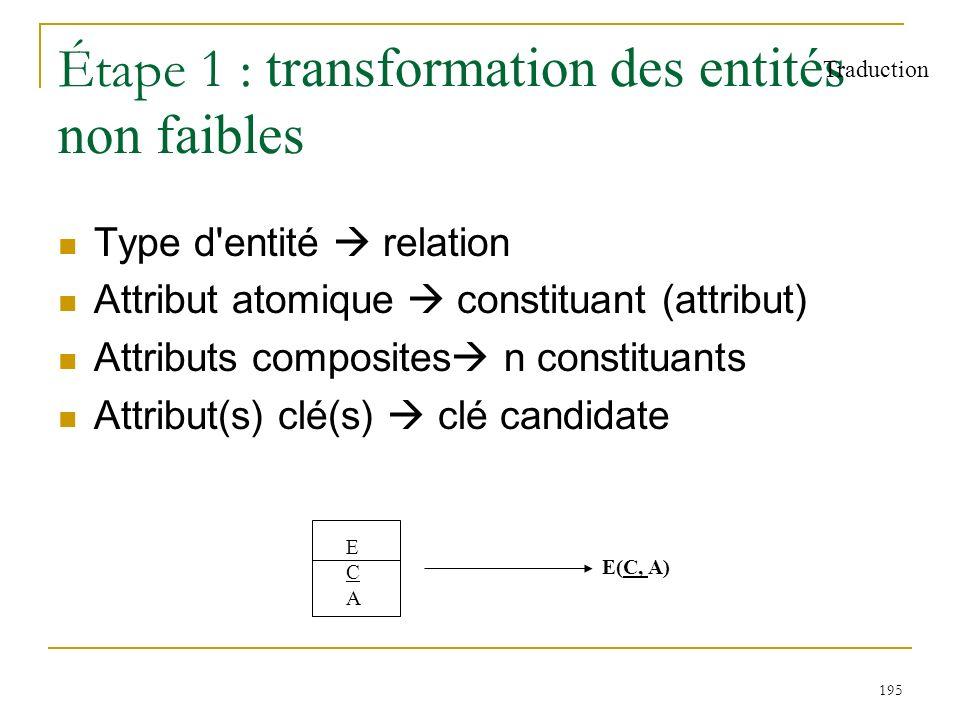 195 Étape 1 : transformation des entités non faibles Type d'entité relation Attribut atomique constituant (attribut) Attributs composites n constituan