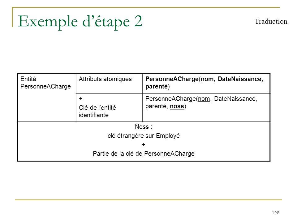 198 Exemple détape 2 Traduction Entité PersonneACharge Attributs atomiquesPersonneACharge(nom, DateNaissance, parenté) + Clé de lentité identifiante P