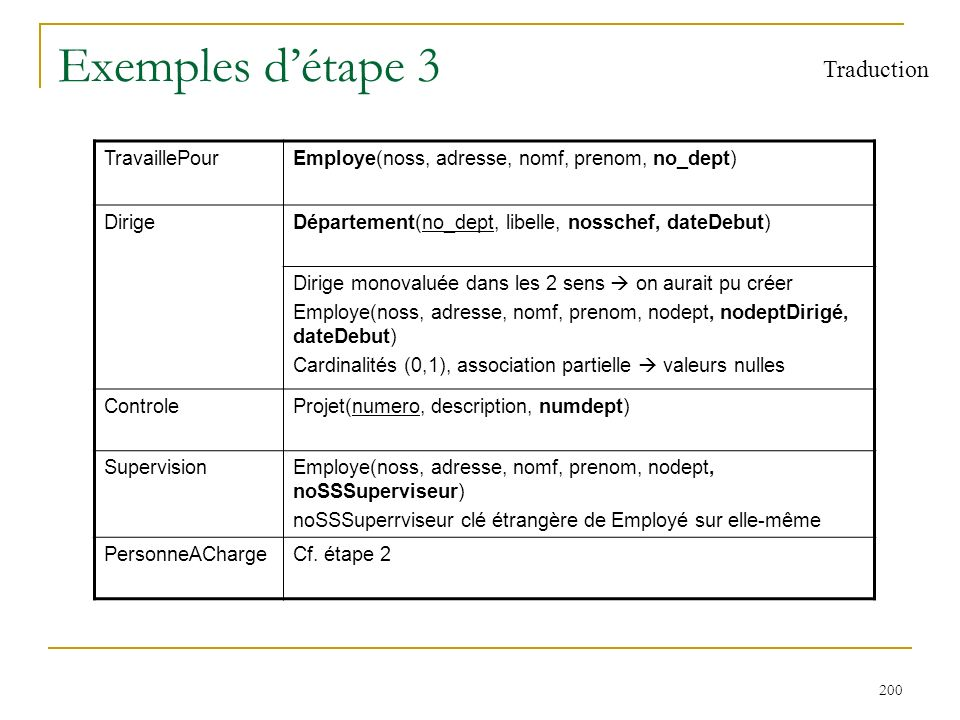 200 Exemples détape 3 Traduction TravaillePourEmploye(noss, adresse, nomf, prenom, no_dept) DirigeDépartement(no_dept, libelle, nosschef, dateDebut) D