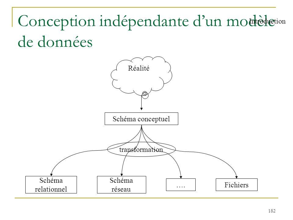182 Conception indépendante dun modèle de données Réalité Schéma conceptuel Schéma relationnel Schéma réseau Fichiers…. transformation Introduction