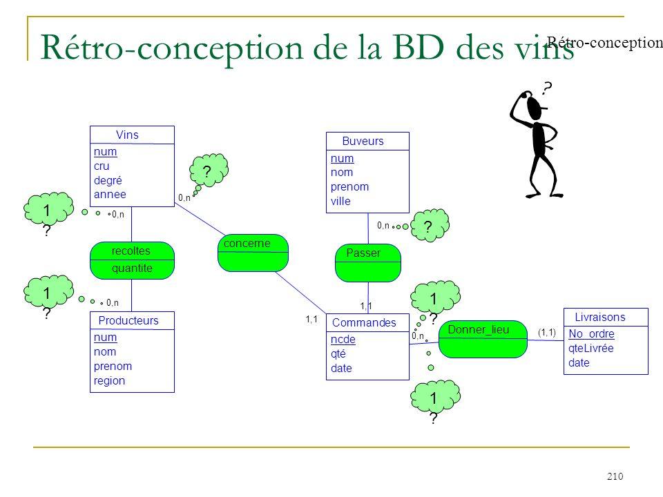 210 Rétro-conception de la BD des vins Rétro-conception 0,n 1,1 (1,1) 0,n 1,1 0,n Vins num cru degré annee Producteurs num nom prenom region recoltes