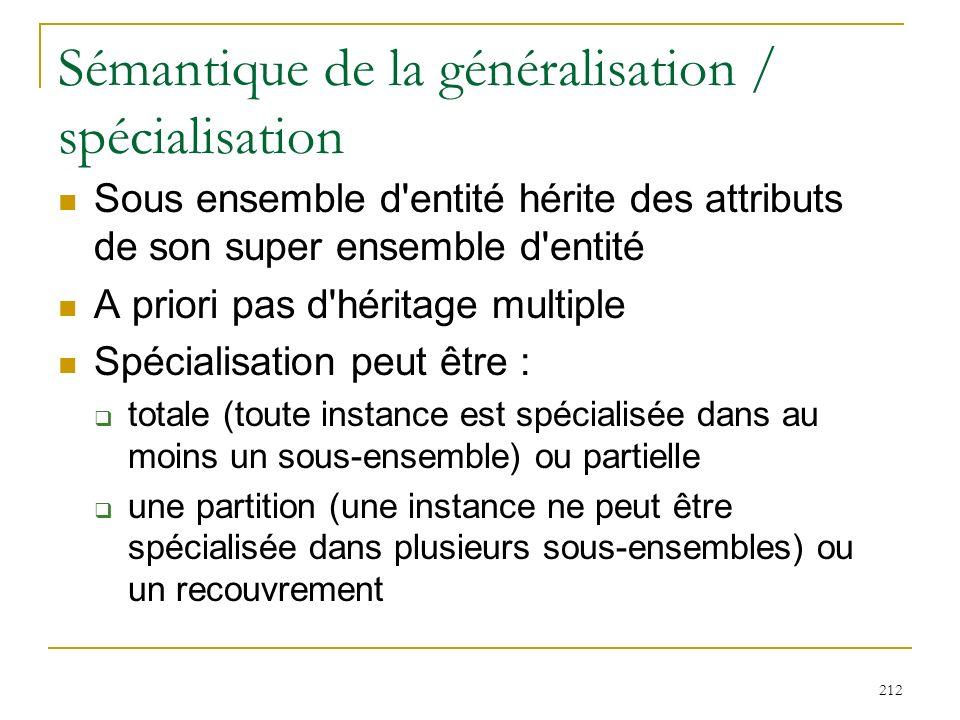 212 Sémantique de la généralisation / spécialisation Sous ensemble d'entité hérite des attributs de son super ensemble d'entité A priori pas d'héritag
