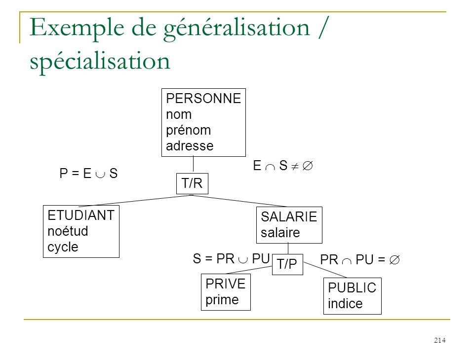 214 Exemple de généralisation / spécialisation PERSONNE nom prénom adresse ETUDIANT noétud cycle SALARIE salaire T/R P = E S E S PRIVE prime PUBLIC in