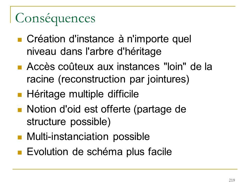 219 Conséquences Création d'instance à n'importe quel niveau dans l'arbre d'héritage Accès coûteux aux instances