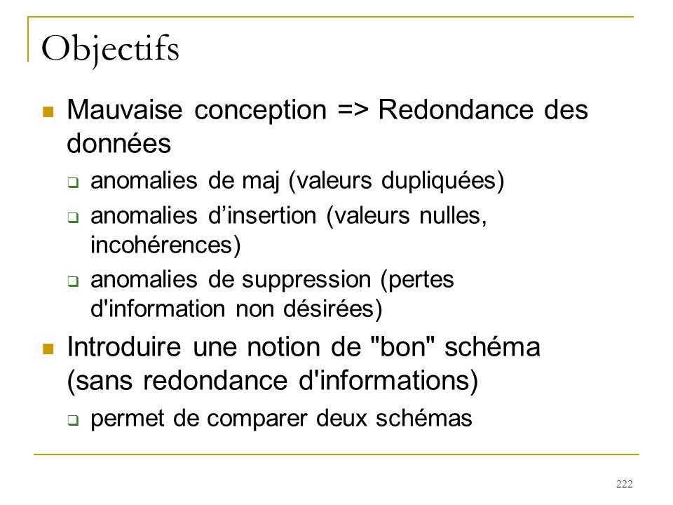 222 Objectifs Mauvaise conception => Redondance des données anomalies de maj (valeurs dupliquées) anomalies dinsertion (valeurs nulles, incohérences)