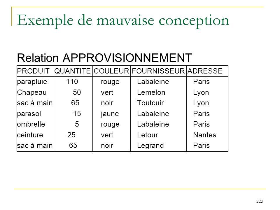 223 Exemple de mauvaise conception Relation APPROVISIONNEMENT PRODUIT QUANTITE COULEUR FOURNISSEUR ADRESSE parapluie 110 rouge Labaleine Paris Chapeau