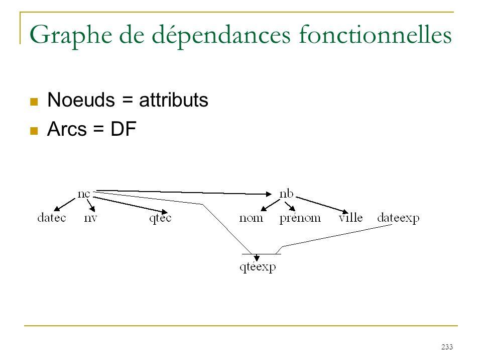 233 Graphe de dépendances fonctionnelles Noeuds = attributs Arcs = DF