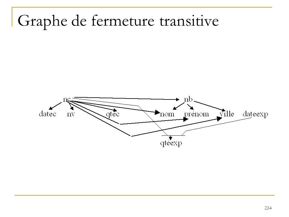 234 Graphe de fermeture transitive