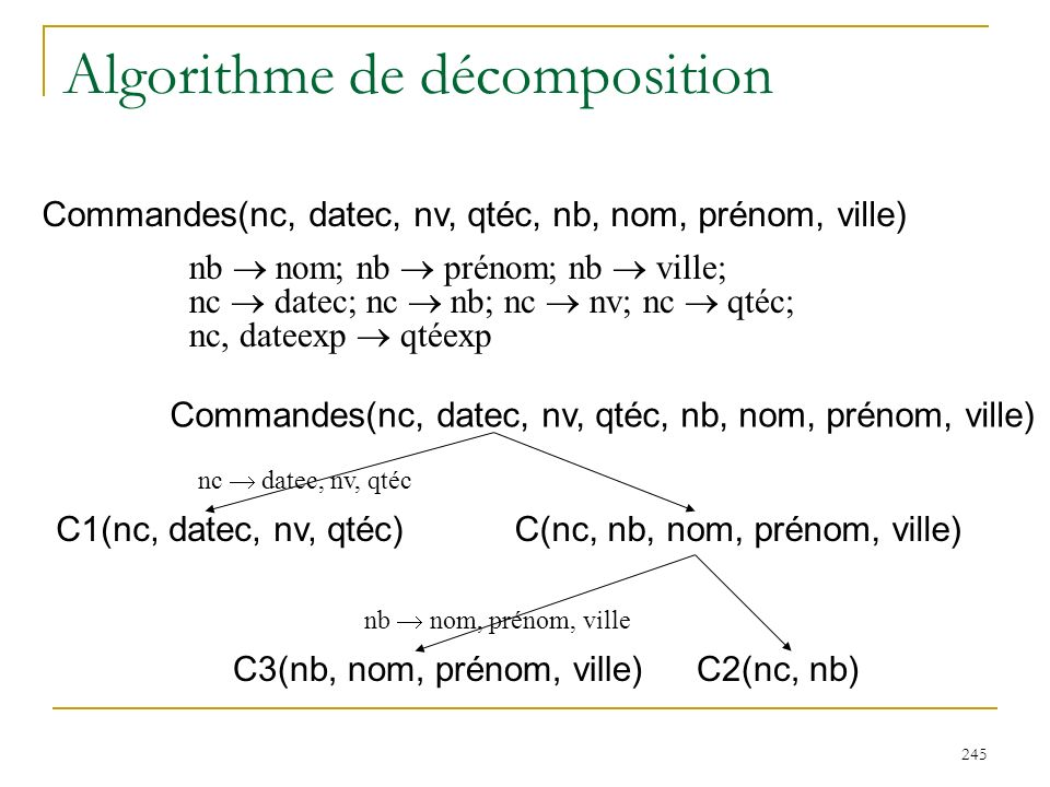 245 Algorithme de décomposition Commandes(nc, datec, nv, qtéc, nb, nom, prénom, ville) nb nom; nb prénom; nb ville; nc datec; nc nb; nc nv; nc qtéc; n