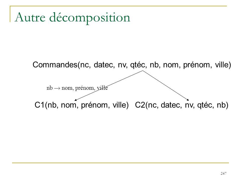 247 Autre décomposition Commandes(nc, datec, nv, qtéc, nb, nom, prénom, ville) C2(nc, datec, nv, qtéc, nb)C1(nb, nom, prénom, ville) nb nom, prénom, v