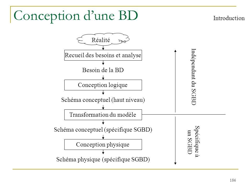 186 Conception dune BD Introduction Réalité Recueil des besoins et analyse Besoin de la BD Conception logique Schéma conceptuel (haut niveau) Transfor