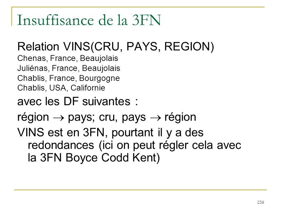 256 Insuffisance de la 3FN Relation VINS(CRU, PAYS, REGION) Chenas, France, Beaujolais Juliénas, France, Beaujolais Chablis, France, Bourgogne Chablis
