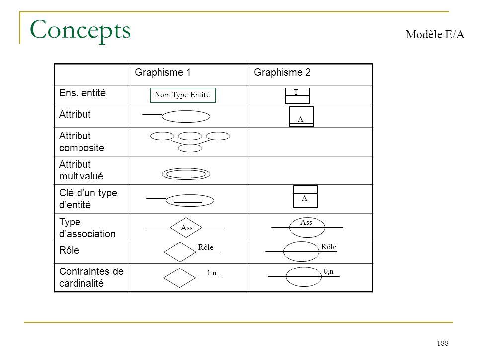 188 Concepts Modèle E/A Graphisme 1Graphisme 2 Ens. entité Attribut Attribut composite Attribut multivalué Clé dun type dentité Type dassociation Rôle