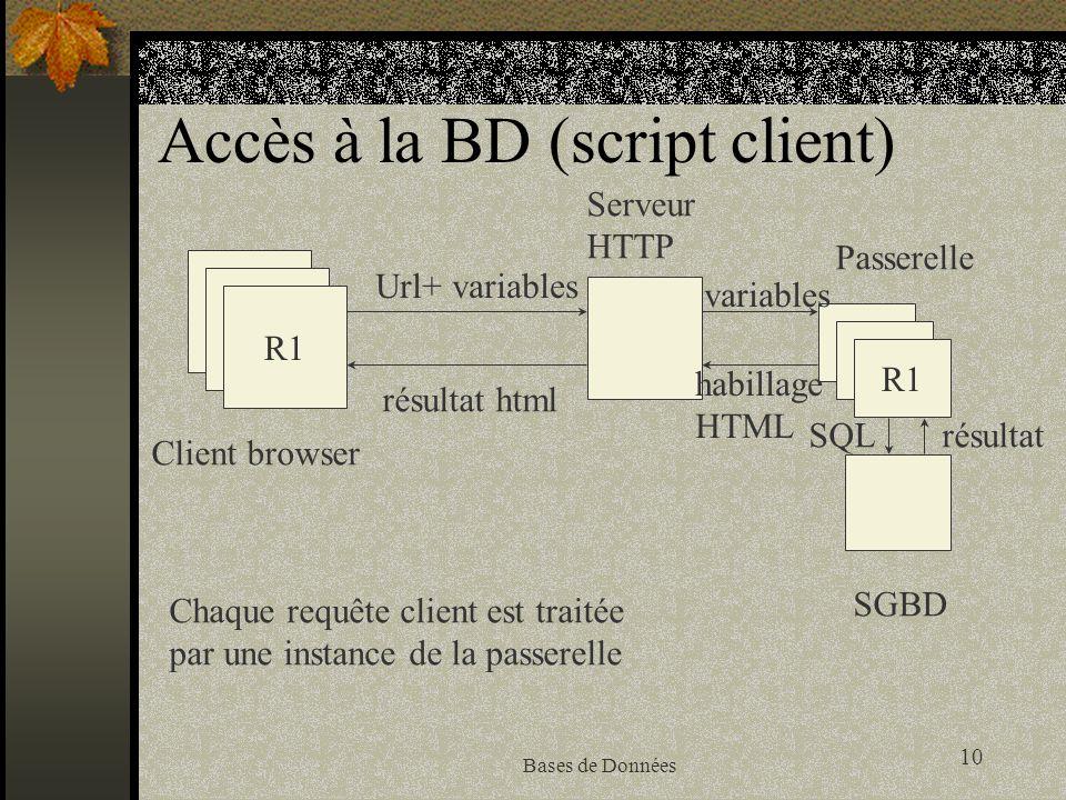 10 Bases de Données Accès à la BD (script client) R1 Client browser Serveur HTTP SGBD Url+ variables résultat html R1 Passerelle variables SQLrésultat