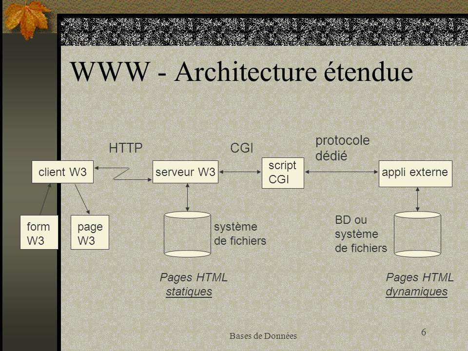 6 Bases de Données WWW - Architecture étendue HTTPCGI protocole dédié client W3serveur W3 script CGI appli externeform W3 page W3 système de fichiers
