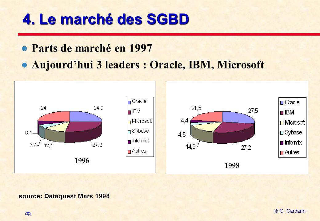 17 G. Gardarin source: Dataquest Mars 1998 4. Le marché des SGBD l Parts de marché en 1997 l Aujourdhui 3 leaders : Oracle, IBM, Microsoft 1996 1998