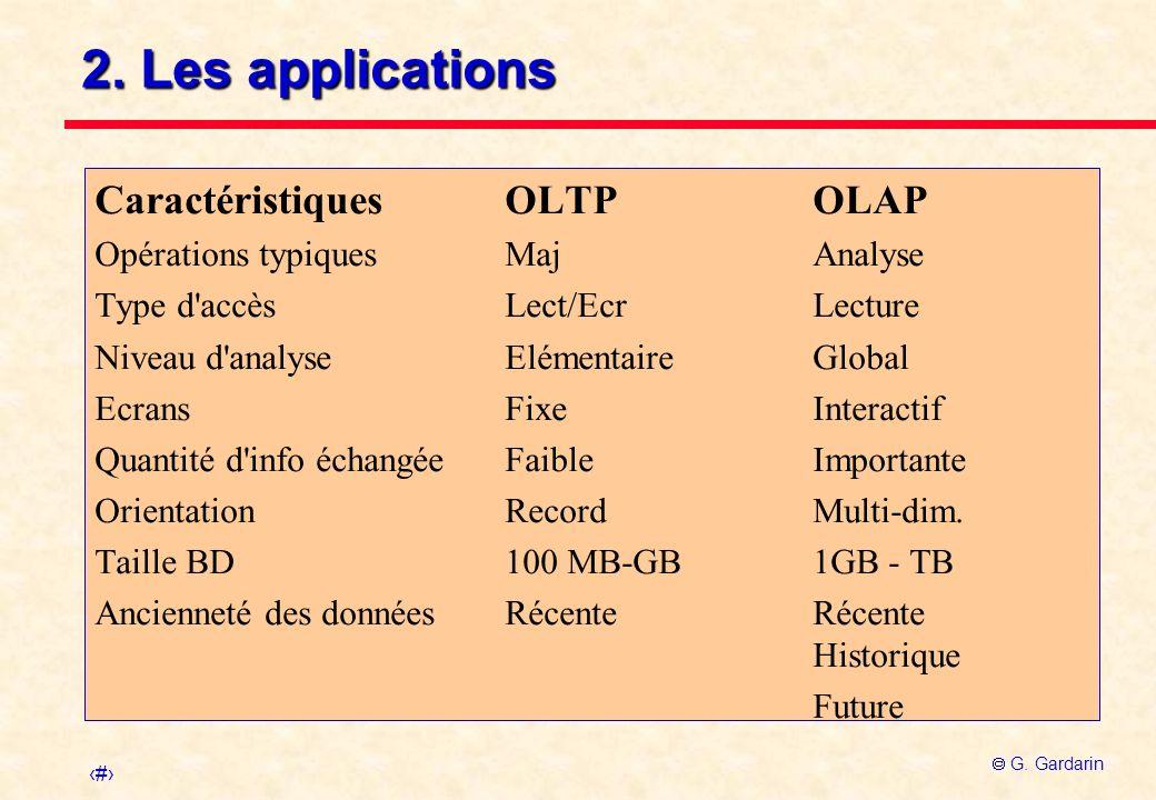 5 G. Gardarin 2. Les applications CaractéristiquesOLTPOLAP Opérations typiquesMajAnalyse Type d'accèsLect/EcrLecture Niveau d'analyseElémentaireGlobal