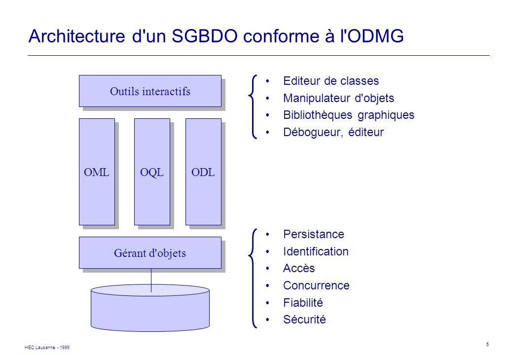 HEC Lausanne - 1999 5 Architecture d'un SGBDO conforme à l'ODMG Editeur de classes Manipulateur d'objets Bibliothèques graphiques Débogueur, éditeur P