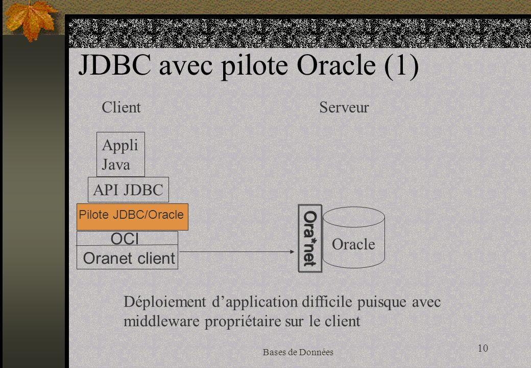 10 Bases de Données JDBC avec pilote Oracle (1) Appli Java Oracle ClientServeur Déploiement dapplication difficile puisque avec middleware propriétaire sur le client API JDBC Ora*net Pilote JDBC/Oracle OCI Oranet client