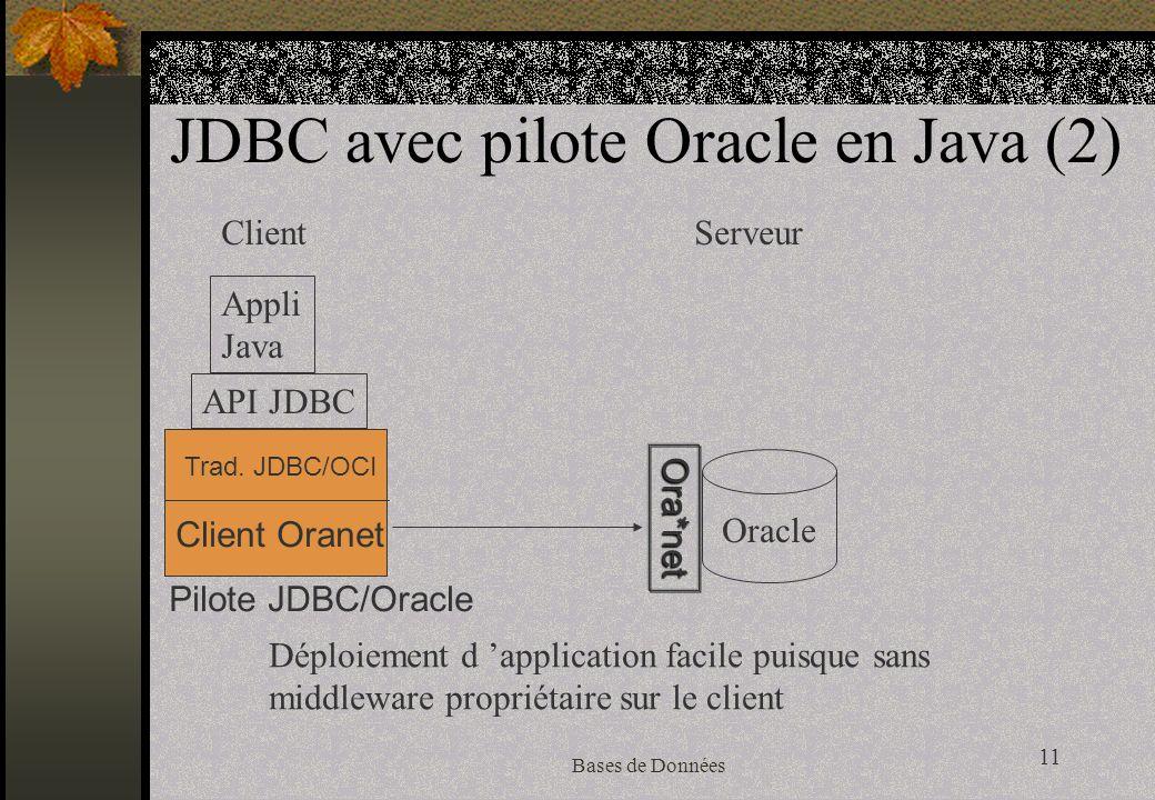 11 Bases de Données JDBC avec pilote Oracle en Java (2) Appli Java Oracle ClientServeur Déploiement d application facile puisque sans middleware propriétaire sur le client API JDBC Ora*net Trad.