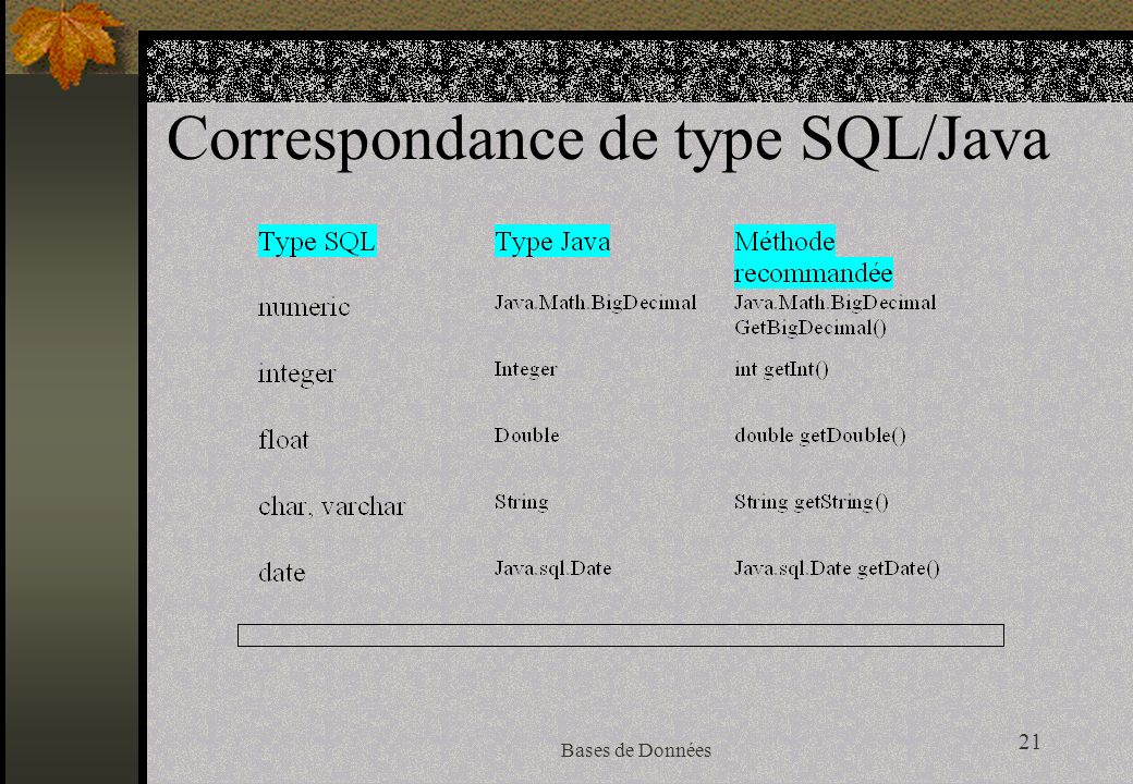 21 Bases de Données Correspondance de type SQL/Java