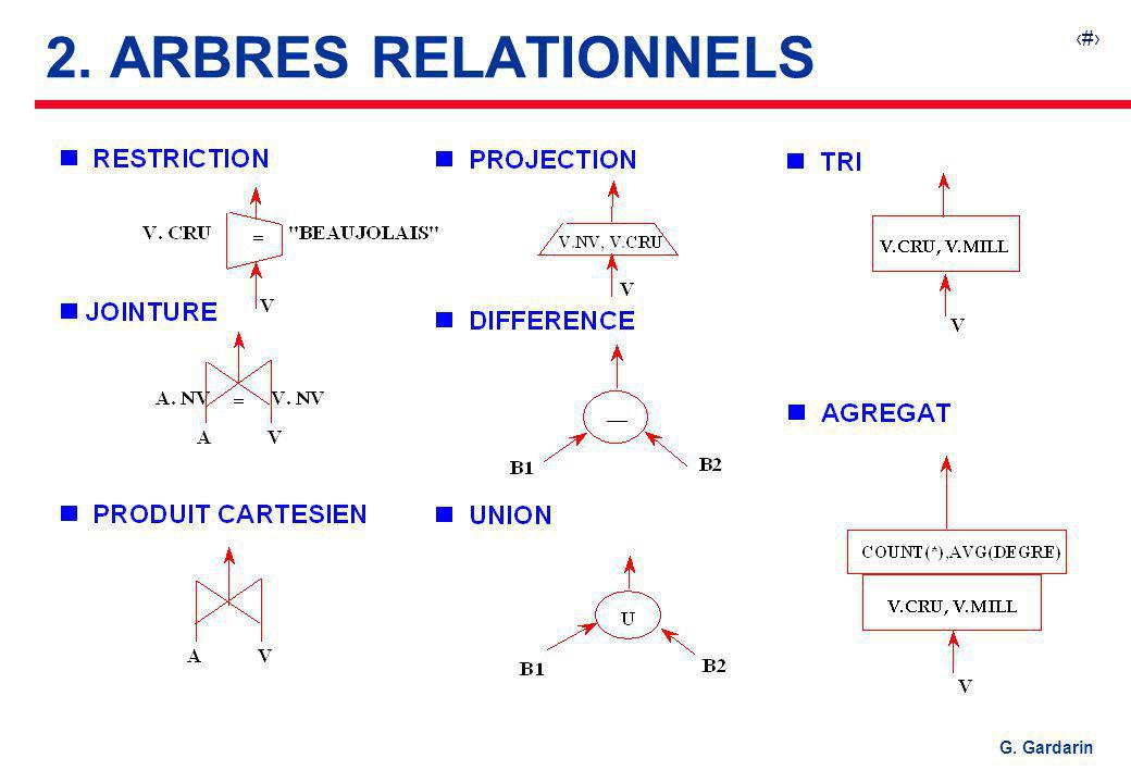 4 EQUINOXE Communications G. Gardarin 2. ARBRES RELATIONNELS