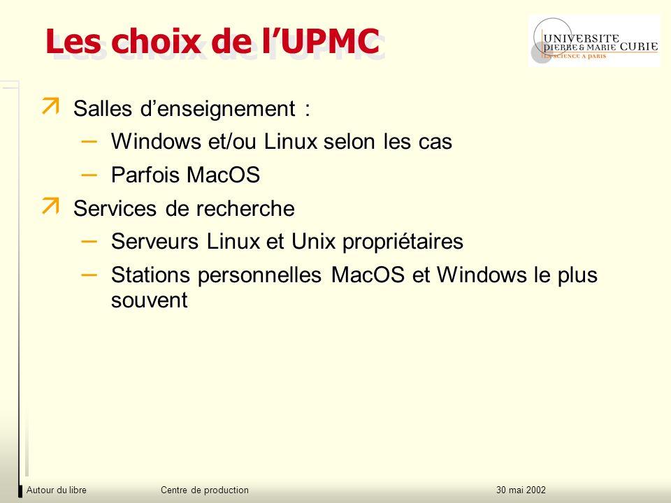 Autour du libre Centre de production30 mai 2002 Les choix de lUPMC ä Salles denseignement : – Windows et/ou Linux selon les cas – Parfois MacOS ä Services de recherche – Serveurs Linux et Unix propriétaires – Stations personnelles MacOS et Windows le plus souvent