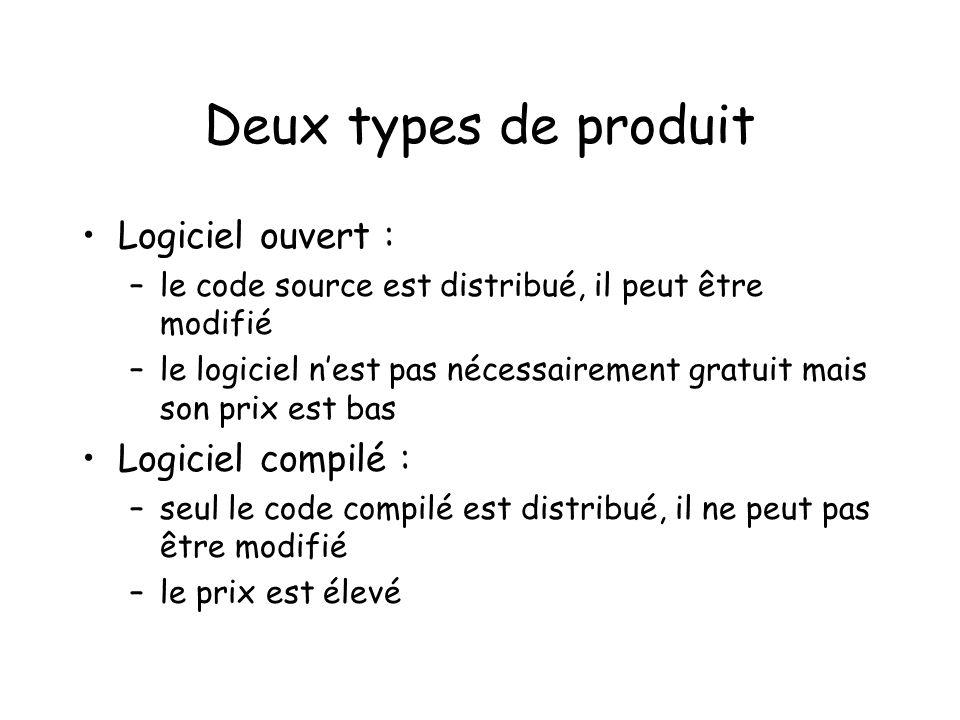 Deux types de produit Logiciel ouvert : –le code source est distribué, il peut être modifié –le logiciel nest pas nécessairement gratuit mais son prix est bas Logiciel compilé : –seul le code compilé est distribué, il ne peut pas être modifié –le prix est élevé