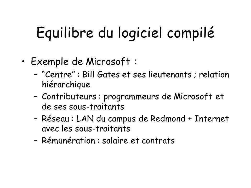 Equilibre du logiciel compilé Exemple de Microsoft : –Centre : Bill Gates et ses lieutenants ; relation hiérarchique –Contributeurs : programmeurs de Microsoft et de ses sous-traitants –Réseau : LAN du campus de Redmond + Internet avec les sous-traitants –Rémunération : salaire et contrats