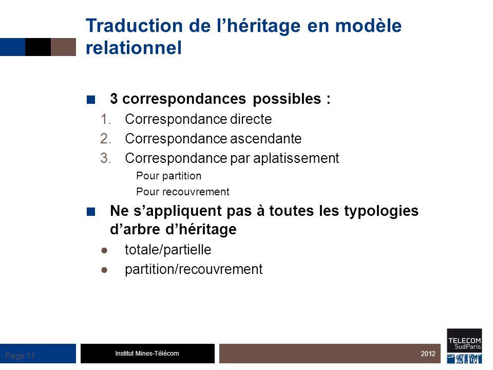 Institut Mines-Télécom Page 11 Traduction de lhéritage en modèle relationnel 3 correspondances possibles : 1.Correspondance directe 2.Correspondance a