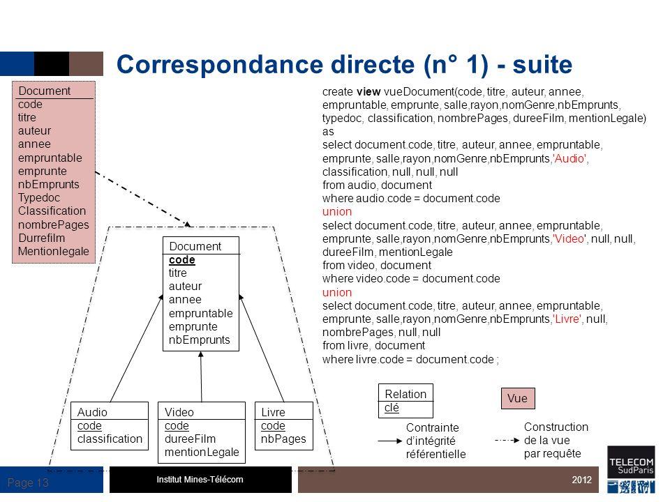 Institut Mines-Télécom Page 13 Correspondance directe (n° 1) - suite 2012 Document code titre auteur annee empruntable emprunte nbEmprunts Audio code