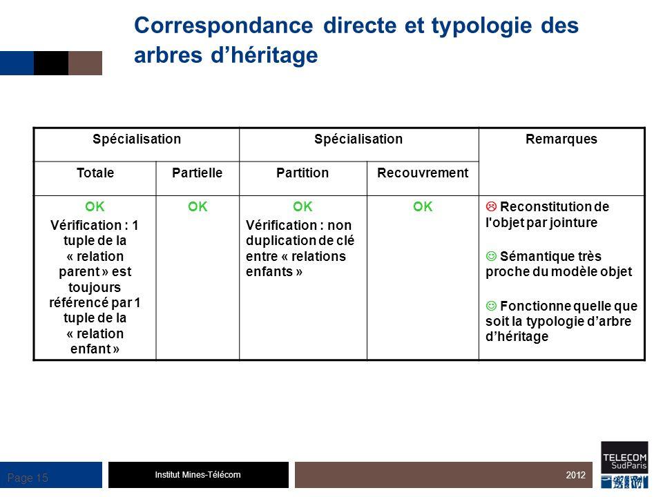 Institut Mines-Télécom Page 15 Spécialisation Remarques TotalePartiellePartitionRecouvrement OK Vérification : 1 tuple de la « relation parent » est t