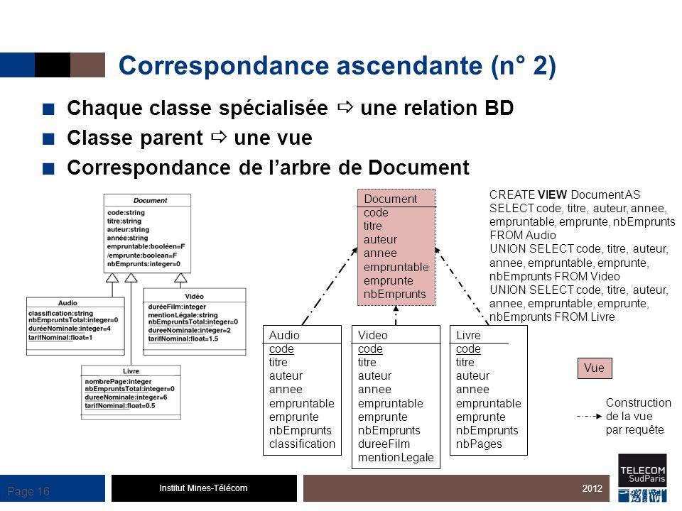 Institut Mines-Télécom Page 16 Correspondance ascendante (n° 2) Chaque classe spécialisée une relation BD Classe parent une vue Correspondance de larb