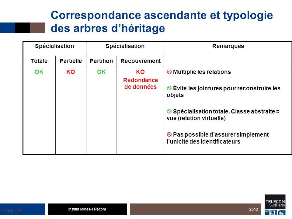 Institut Mines-Télécom Page 18 Correspondance ascendante et typologie des arbres dhéritage 2012 Spécialisation Remarques TotalePartiellePartitionRecou