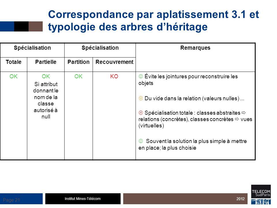 Institut Mines-Télécom Page 21 Correspondance par aplatissement 3.1 et typologie des arbres dhéritage 2012 Spécialisation Remarques TotalePartiellePar