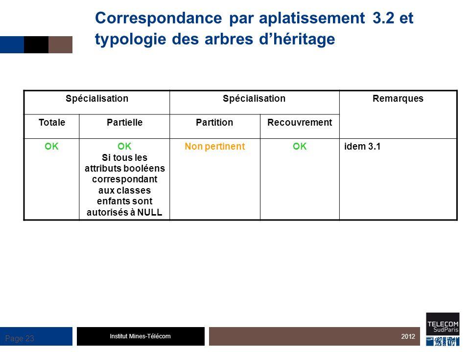 Institut Mines-Télécom Page 23 Spécialisation Remarques TotalePartiellePartitionRecouvrement OK Si tous les attributs booléens correspondant aux class