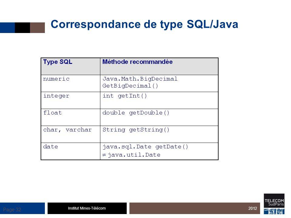 Institut Mines-Télécom Page 32 Correspondance de type SQL/Java 2012