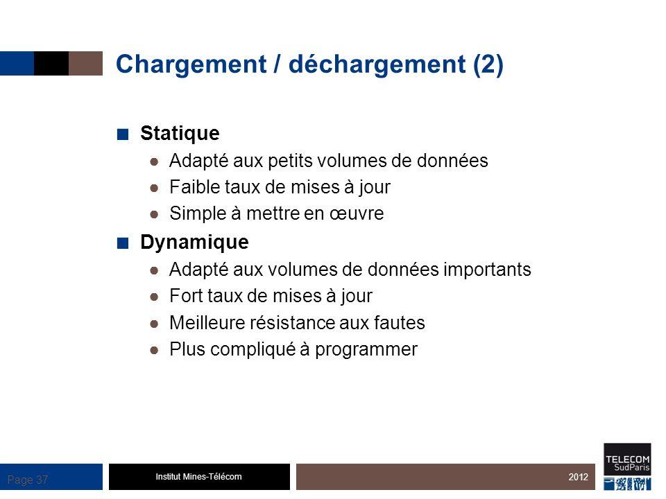 Institut Mines-Télécom Page 37 Chargement / déchargement (2) Statique Adapté aux petits volumes de données Faible taux de mises à jour Simple à mettre