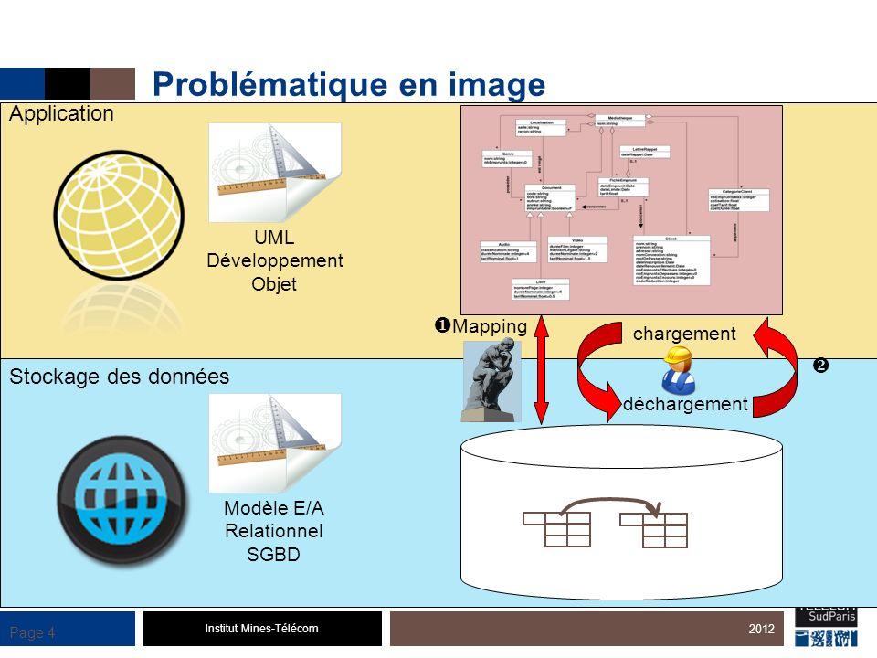 Institut Mines-Télécom Page 4 Problématique en image 2012 Stockage des données Application Mapping chargement déchargement UML Développement Objet Mod