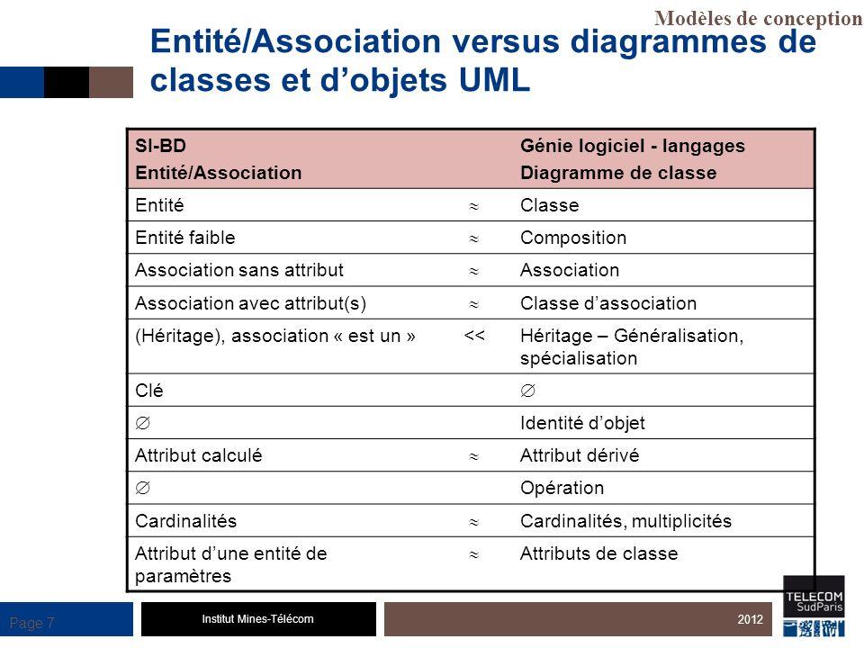Institut Mines-Télécom Page 7 Entité/Association versus diagrammes de classes et dobjets UML SI-BD Entité/Association Génie logiciel - langages Diagra