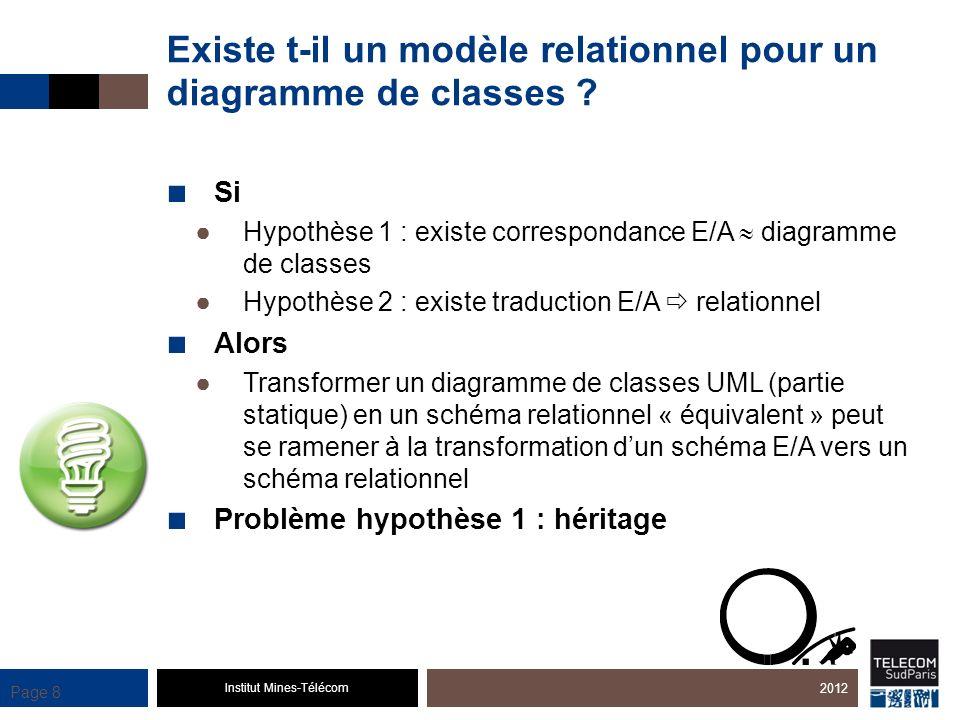 Institut Mines-Télécom Page 8 Existe t-il un modèle relationnel pour un diagramme de classes ? Si Hypothèse 1 : existe correspondance E/A diagramme de