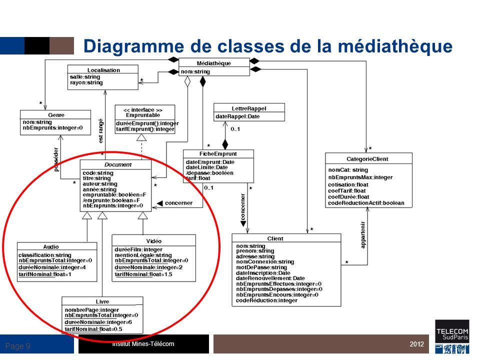 Institut Mines-Télécom Page 9 Diagramme de classes de la médiathèque 2012